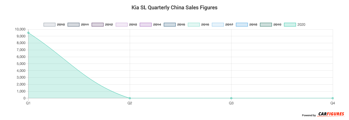 Kia SL Quarter Sales Graph