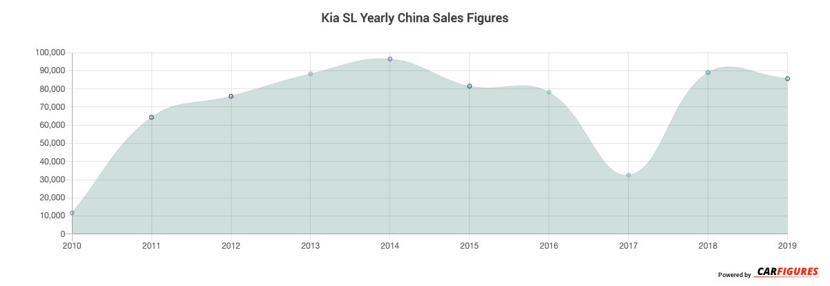 Kia SL Year Sales Graph
