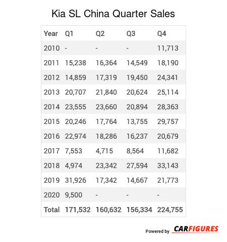 Kia SL Quarter Sales Table