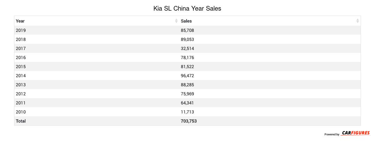 Kia SL Year Sales Table