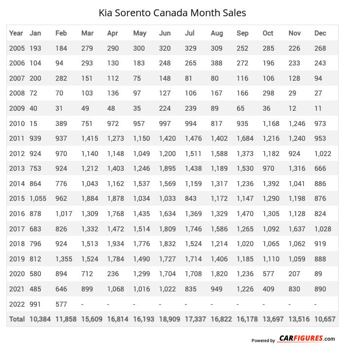 Kia Sorento Month Sales Table