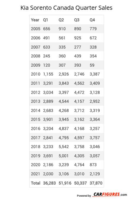 Kia Sorento Quarter Sales Table