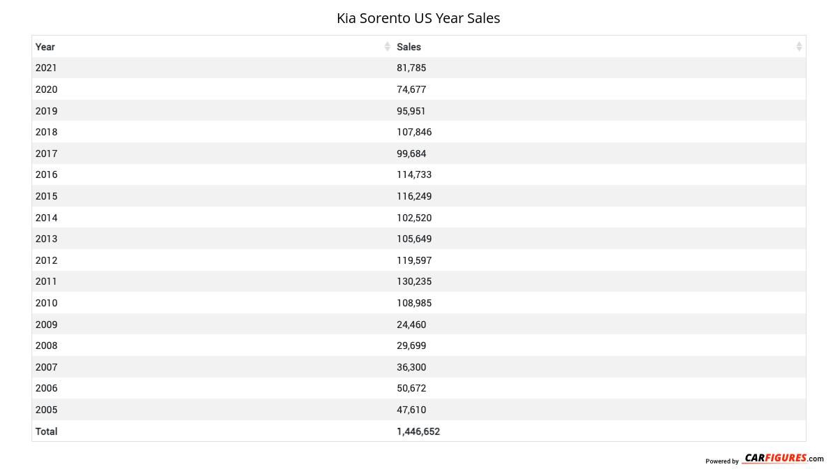 Kia Sorento Year Sales Table