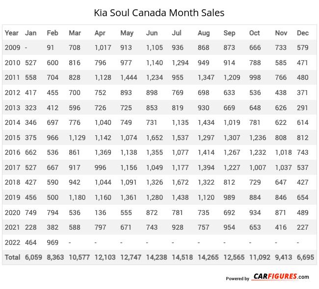 Kia Soul Month Sales Table