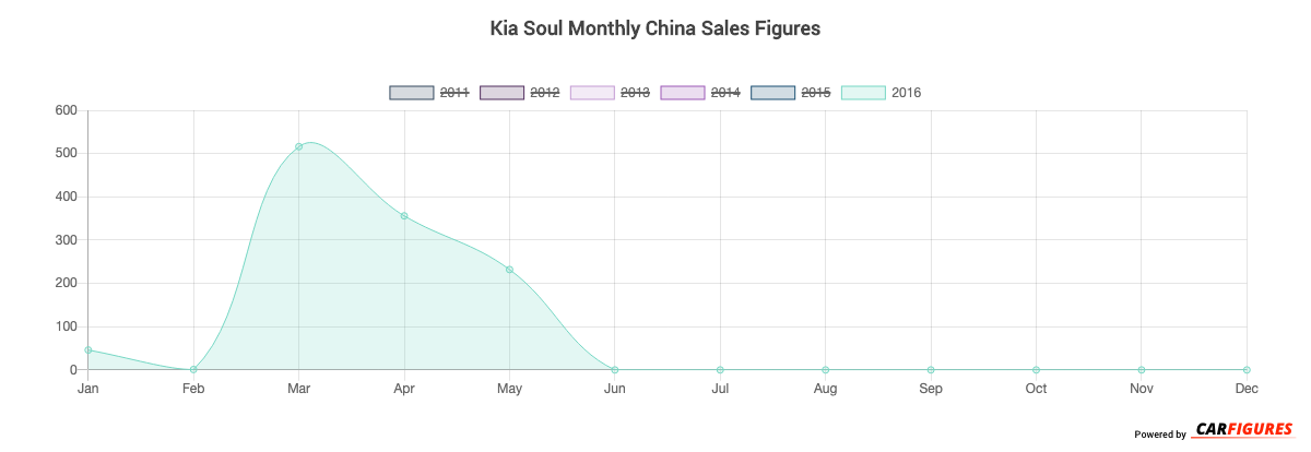 Kia Soul Month Sales Graph