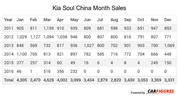 Kia Soul Month Sales Table