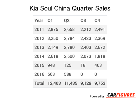 Kia Soul Quarter Sales Table