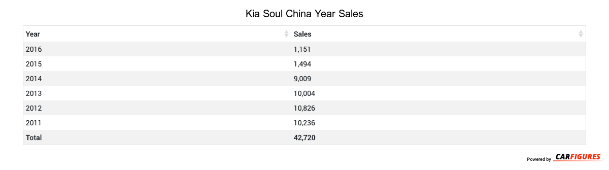 Kia Soul Year Sales Table