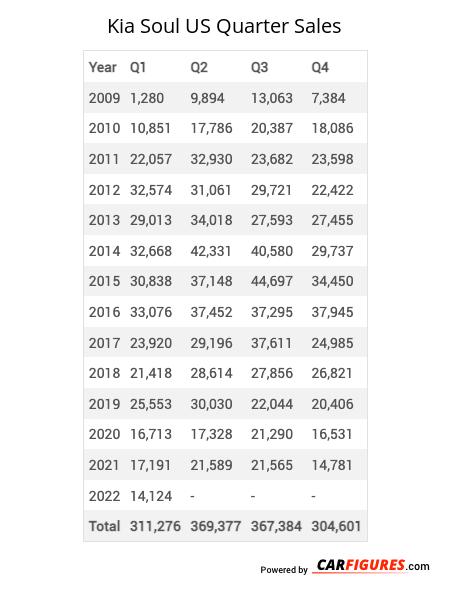 Kia Soul Quarter Sales Table