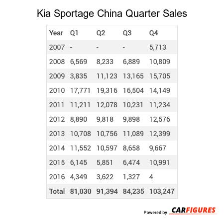 Kia Sportage Quarter Sales Table