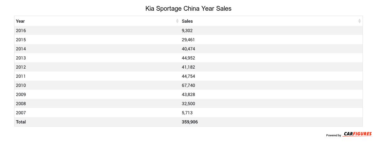 Kia Sportage Year Sales Table