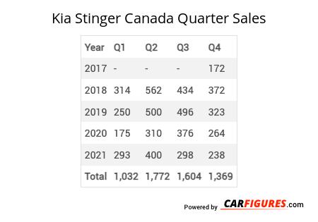 Kia Stinger Quarter Sales Table