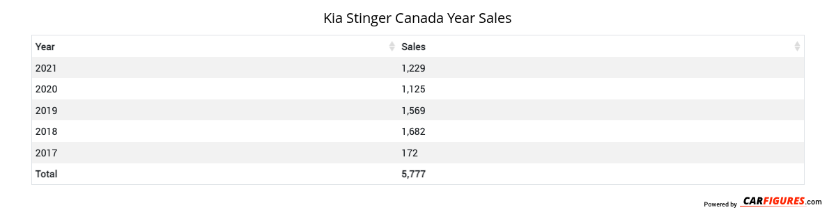 Kia Stinger Year Sales Table
