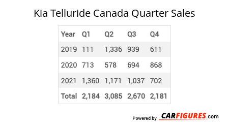 Kia Telluride Quarter Sales Table