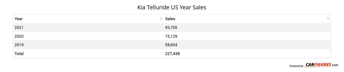 Kia Telluride Year Sales Table