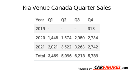 Kia Venue Quarter Sales Table