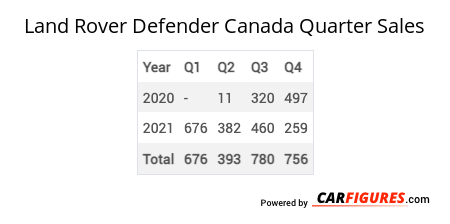 Land Rover Defender Quarter Sales Table