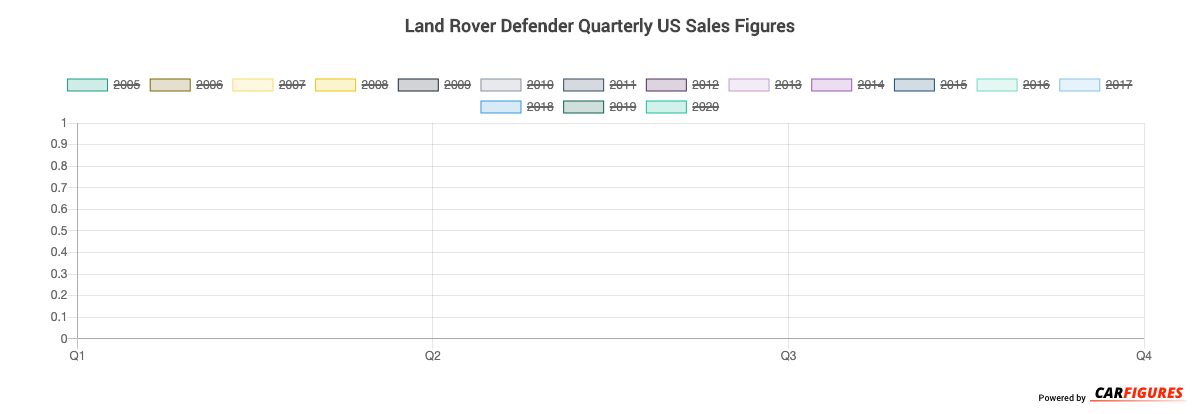 Land Rover Defender Quarter Sales Graph