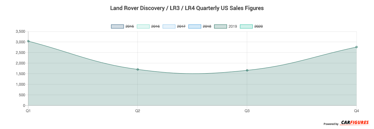 Land Rover Discovery / LR3 / LR4 Quarter Sales Graph