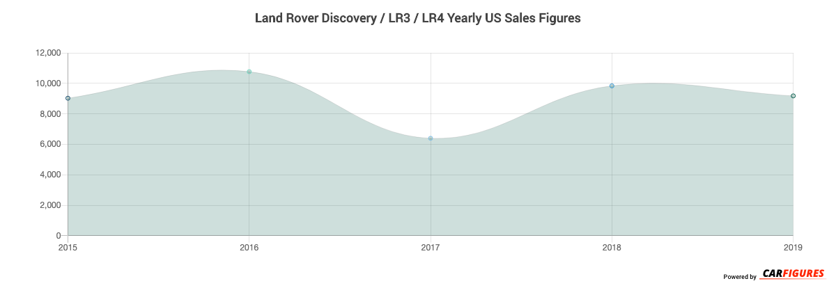 Land Rover Discovery / LR3 / LR4 Year Sales Graph
