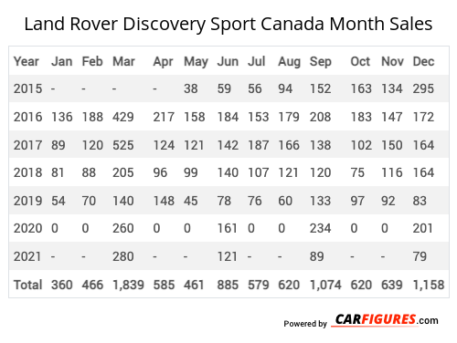 Land Rover Discovery Sport Month Sales Table