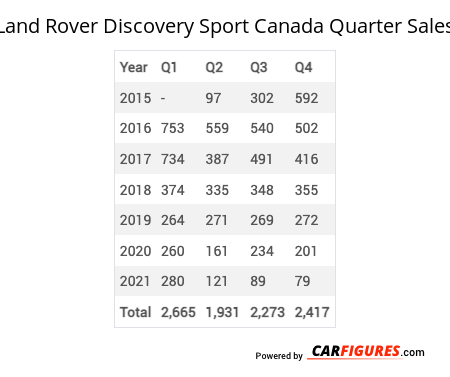 Land Rover Discovery Sport Quarter Sales Table