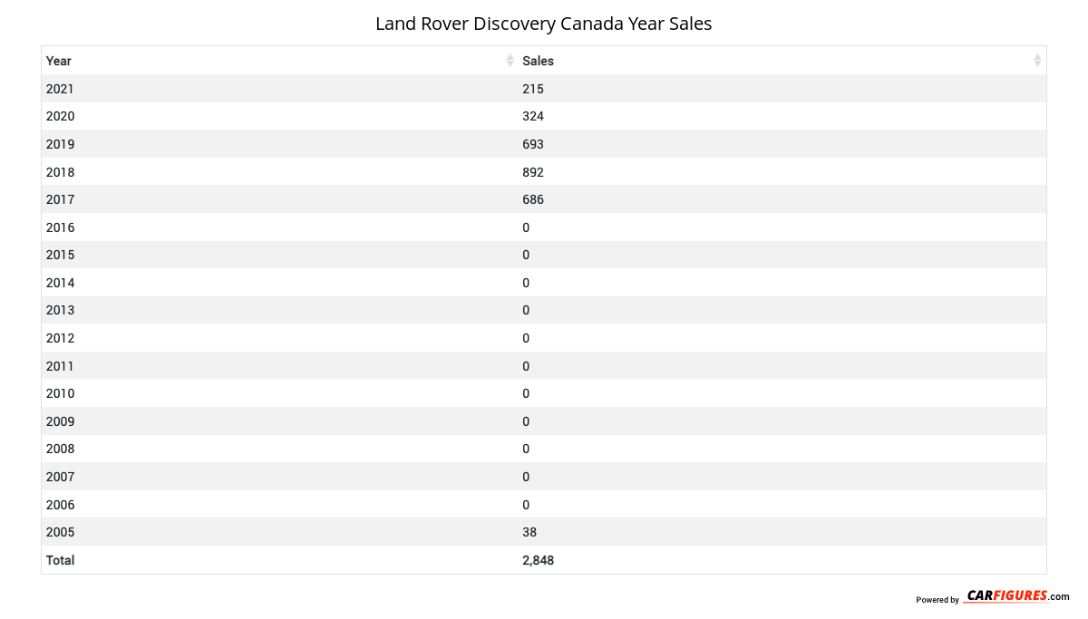 Land Rover Discovery Year Sales Table