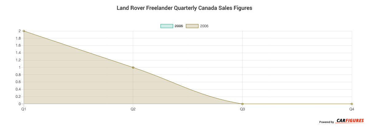 Land Rover Freelander Quarter Sales Graph