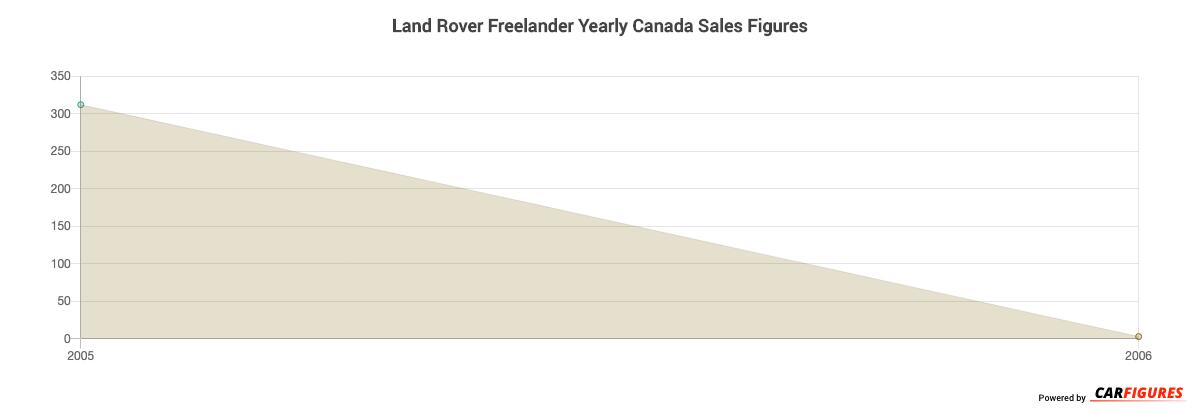 Land Rover Freelander Year Sales Graph