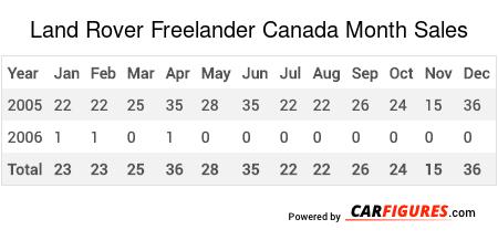 Land Rover Freelander Month Sales Table
