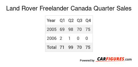 Land Rover Freelander Quarter Sales Table