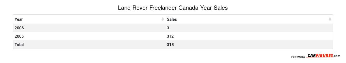 Land Rover Freelander Year Sales Table
