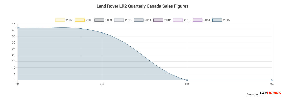 Land Rover LR2 Quarter Sales Graph