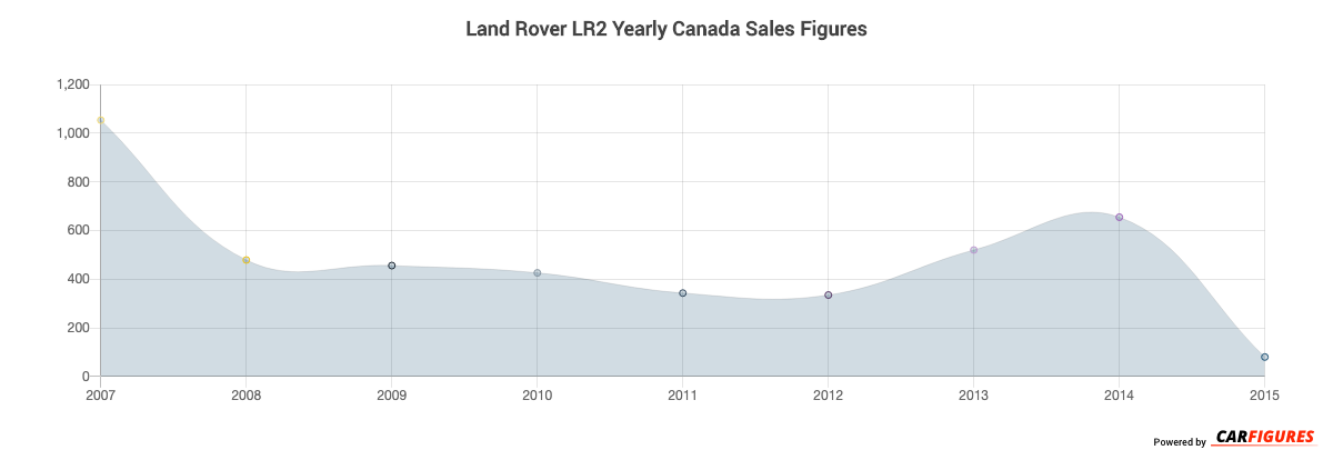 Land Rover LR2 Year Sales Graph