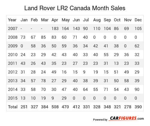 Land Rover LR2 Month Sales Table