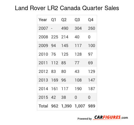 Land Rover LR2 Quarter Sales Table
