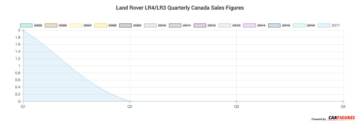 Land Rover LR4/LR3 Quarter Sales Graph