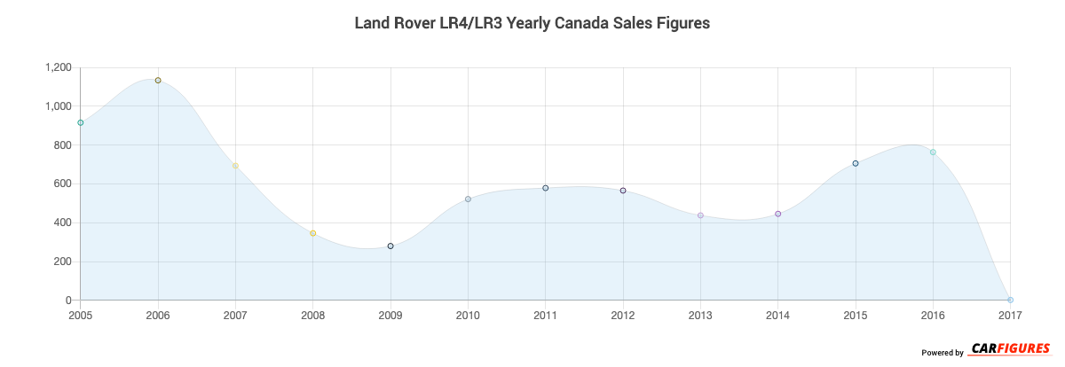 Land Rover LR4/LR3 Year Sales Graph