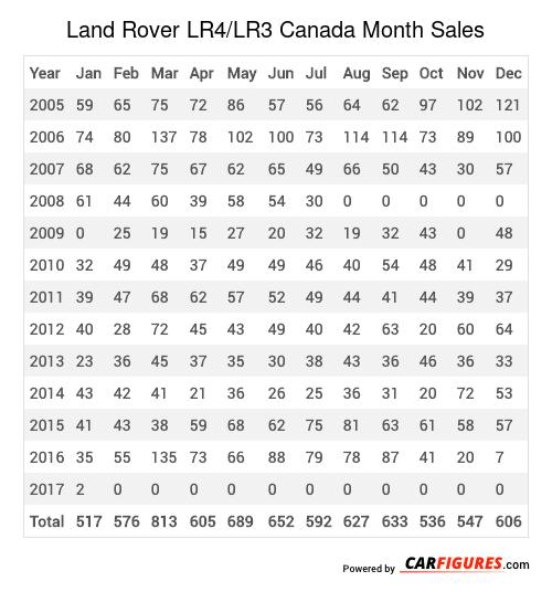 Land Rover LR4/LR3 Month Sales Table