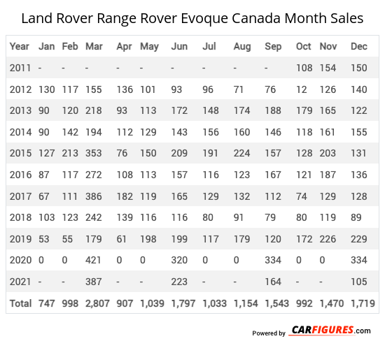 Land Rover Range Rover Evoque Month Sales Table