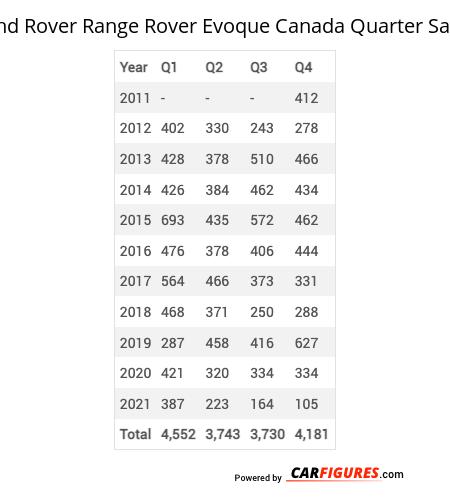Land Rover Range Rover Evoque Quarter Sales Table