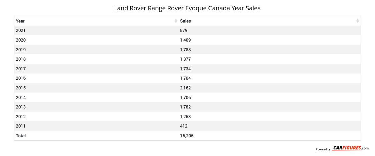 Land Rover Range Rover Evoque Year Sales Table
