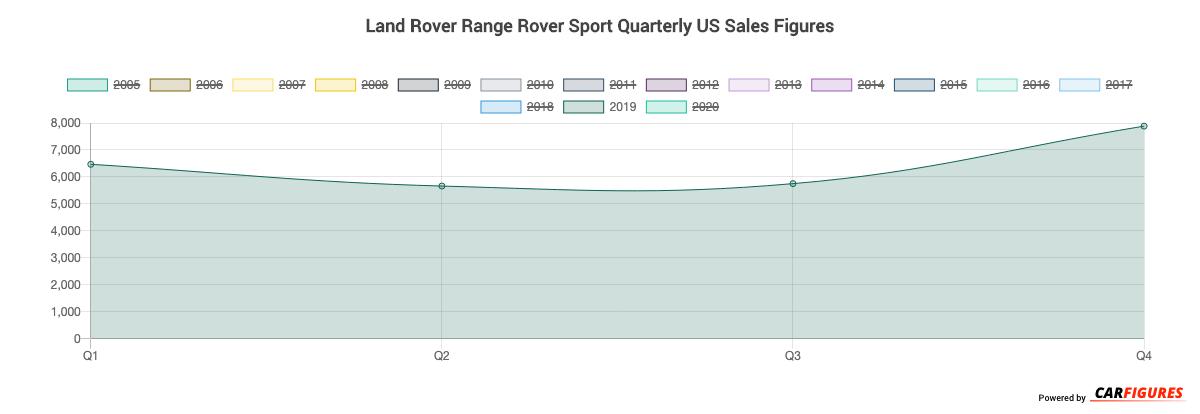 Land Rover Range Rover Sport Quarter Sales Graph