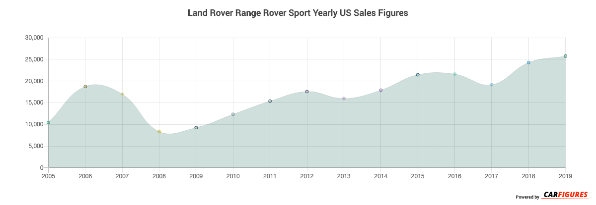 Land Rover Range Rover Sport Year Sales Graph