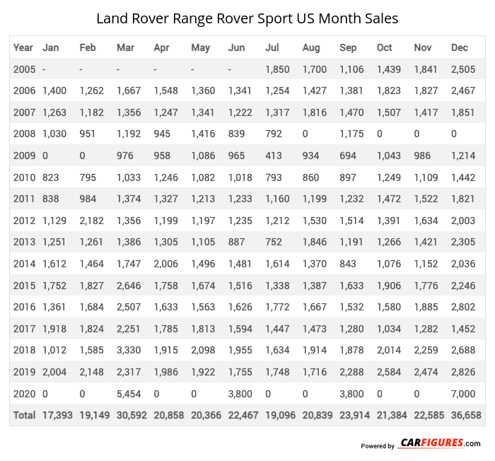 Land Rover Range Rover Sport Month Sales Table