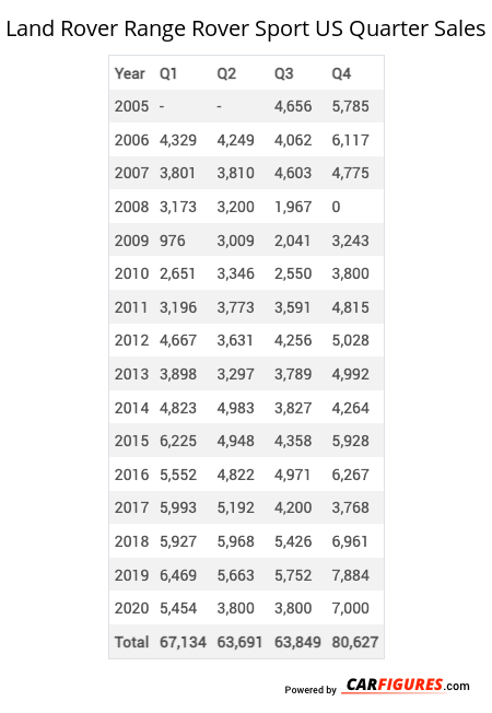 Land Rover Range Rover Sport Quarter Sales Table