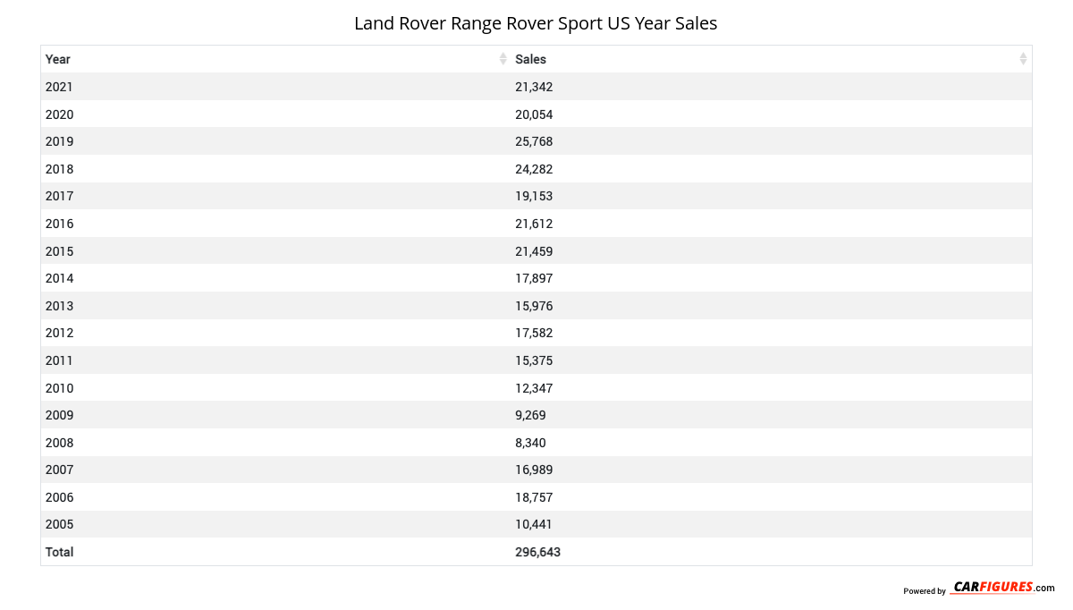 Land Rover Range Rover Sport Year Sales Table