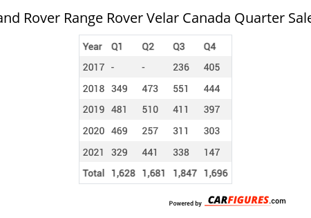 Land Rover Range Rover Velar Quarter Sales Table