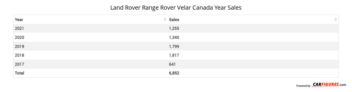 Land Rover Range Rover Velar Year Sales Table