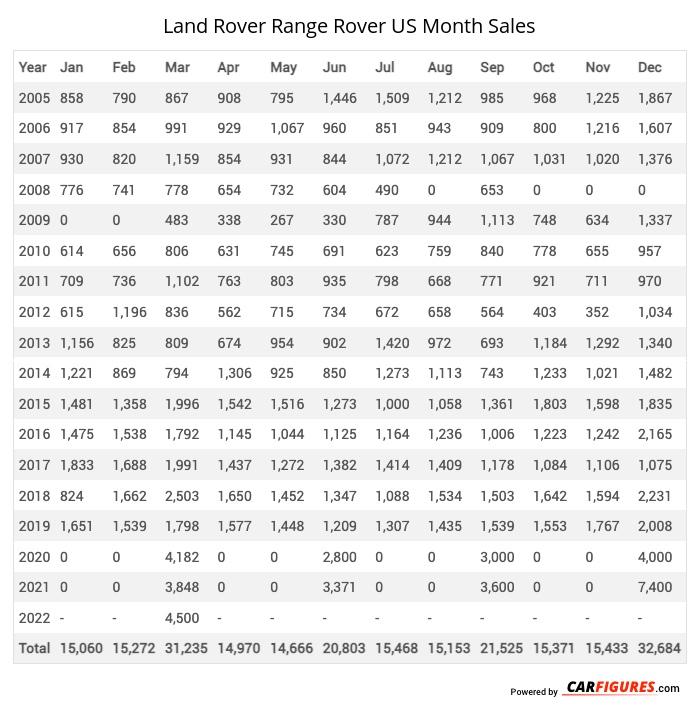 Land Rover Range Rover Month Sales Table